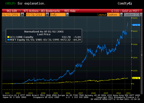 10 Year Gold Prices vs. MSFT Prices Chart