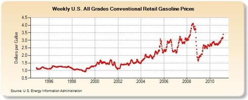 Average National Retail Oil Prices