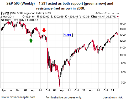 Stock Market Support
