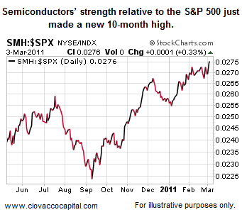 Semiconductors Relative Strength