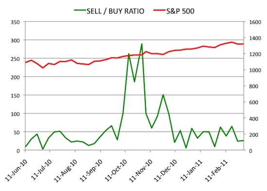 Insider Sell Buy Ratio March 4, 2011