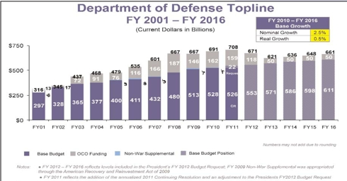 Department of Defense Budget FY 2001 - FY 2016