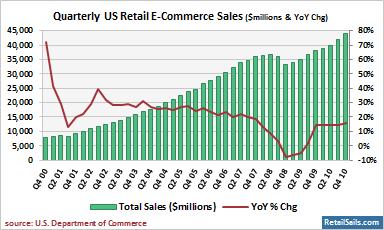 Estimated Quarterly U.S. Retail E-Commerce Sales