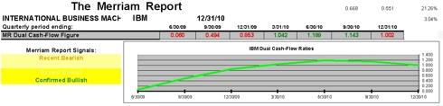 IBM Dual Cash Flow