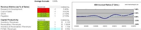 IBM Accrual Ratio and Capital Productivity