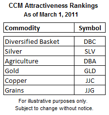 Attractive Commodity ETFs
