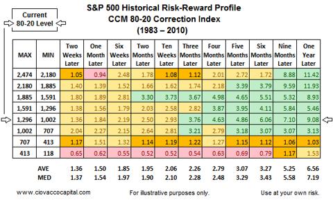 market outlook - risk reward