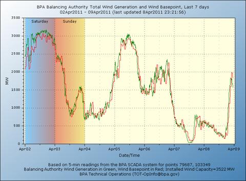 4.9.11 BPA Wind.png