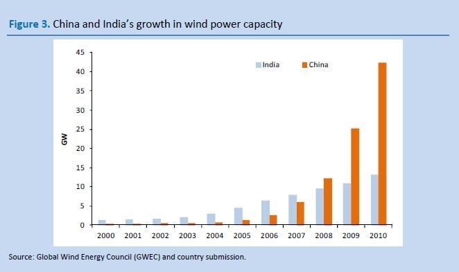 china-india-wind-power.jpg