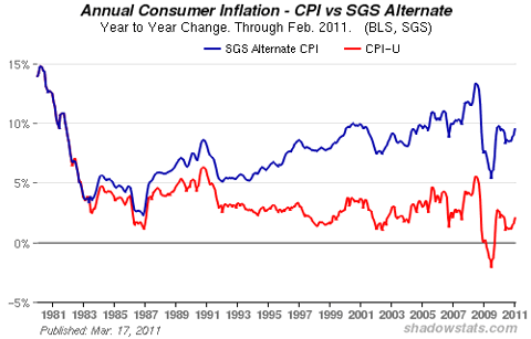 annual consumer inflation