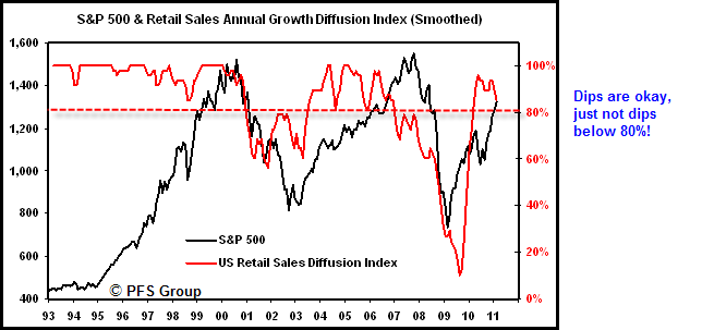 retail diffusion index