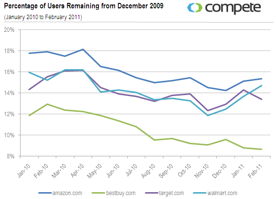 percentage of users remaining from december 2009