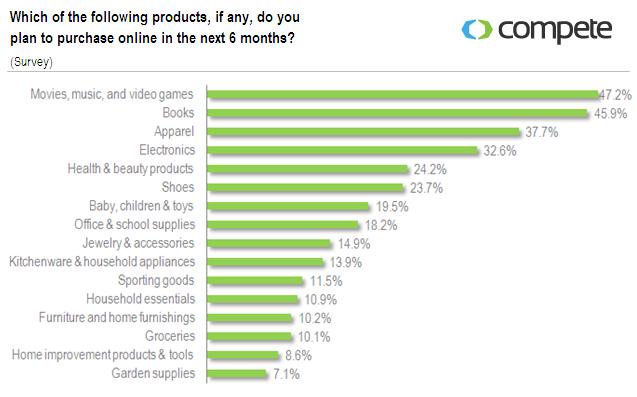 shopper intelligence survey graph