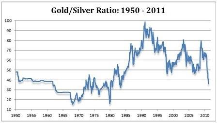 Gold/Silver Ratio: 1950 - 2011