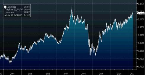 CAD-USD Exchange Rate