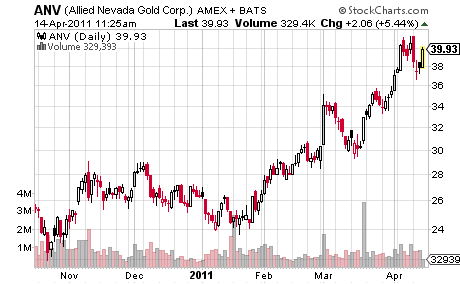 Allied Nevada Gold Corp.