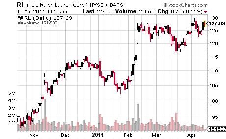 Polo Ralph Lauren Corp.