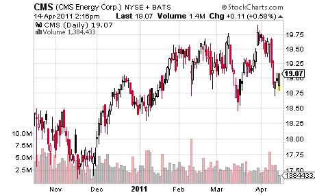CMS Energy Corp.