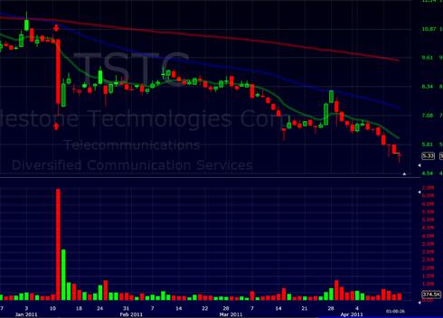 TSTC Chart 4/14/2011