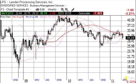 With more bad news behind it, LPS may stabilize and eventually rally again