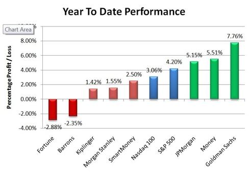 YTD Bar Chart