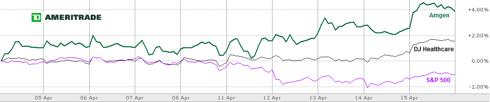 Chart 1: Performance Amgen vs. DJ Healthcare Index vs. S&P500 April 4-15 2011