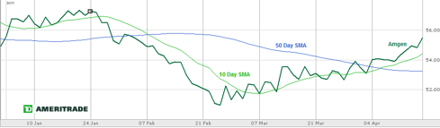 Chart 3: Amgen vs. 10- and 50-Day Simple Moving Averages (SMAs) YTD