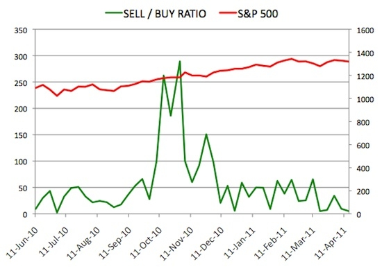 Insider Sell Buy Ratio April 15, 2011