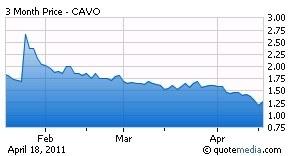 CAVO 3month chart