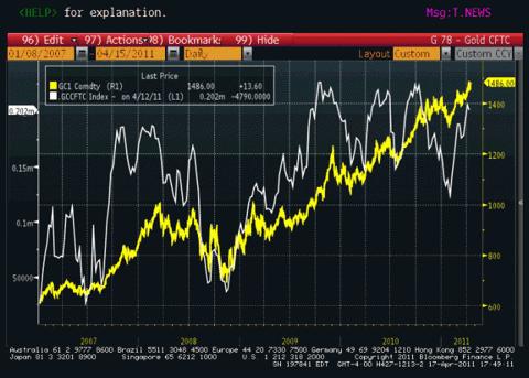 5-Gold Price vs. Managed Money Longs Chart