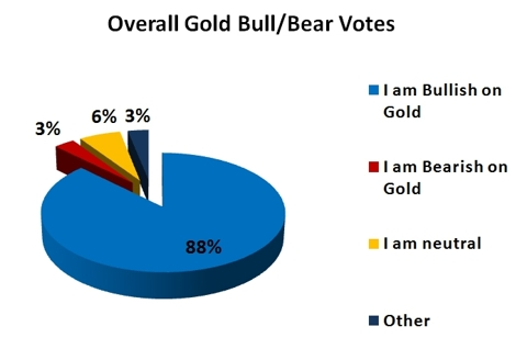 Gold Survey Results