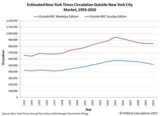 Estimated New York Times Circulation Outside New York City Market, 1993-2010