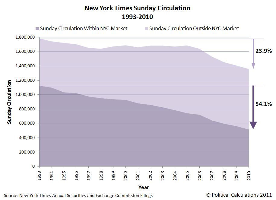 New York Times Sunday Circulation, 1993-2010