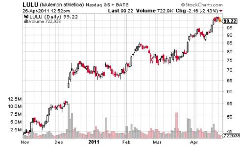 LULU Stock Market Chart
