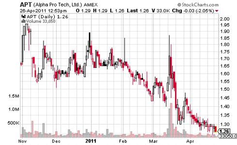 Alpha Pro Tech Stock Market Chart as Earnings Announcement Nears