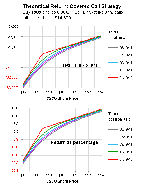 Ditm options strategy