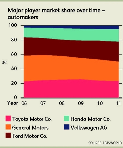 US Automakers Market Share Over Time (2006-2011)