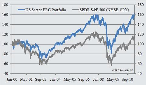 US_Sector_ERC_Portfolio