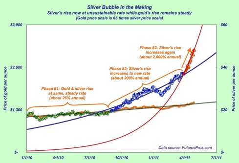 Silver price rise phases