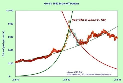 Gold 1980 bubble