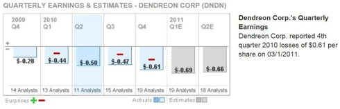 Quarterly Earnings & Estimates - DENDREON CORP (<a href='http://seekingalpha.com/symbol/DNDN' title='Dendreon Corporation'>DNDN</a>)