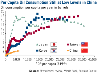 Oil Consumption in China Lower than Asian Developed Economies