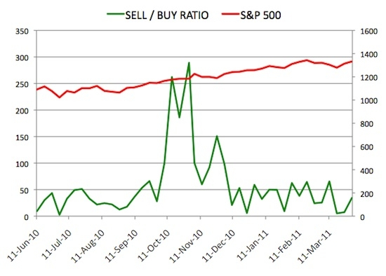 Insider Sell Buy Ratio April 1, 2011