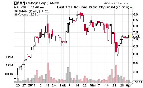 EMAN Price Chart