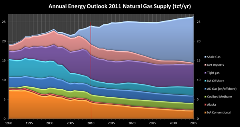 aeo 2011 natural gas supply