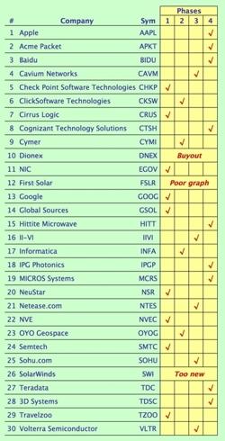 Technology stock listing