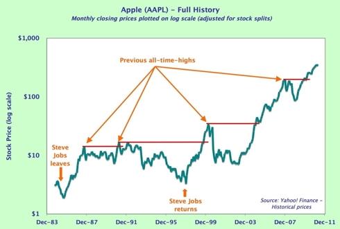 Apple - history
