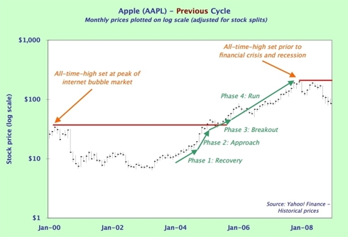 Apple - previous cycle