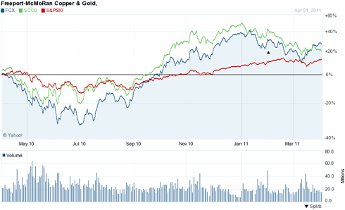 One Year Price Chart - FCX, SCCO, S&P 500