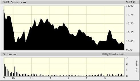 XNPT 1 Day 5 Minute Chart